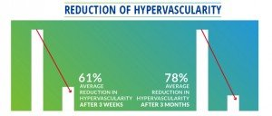 Figure 10. A total of 14 patients were randomly selected and observed during their 3-week clinic treatment, and once again after their return for a follow up, three months later. The average drop in hypervascularity for these patients was 61% in the first three weeks. This effect was sustained at 3 months with a 78% drop in hypervascularity from the initial imaging data (Jimenez & Chakravarty, Unpublished results, 2014)