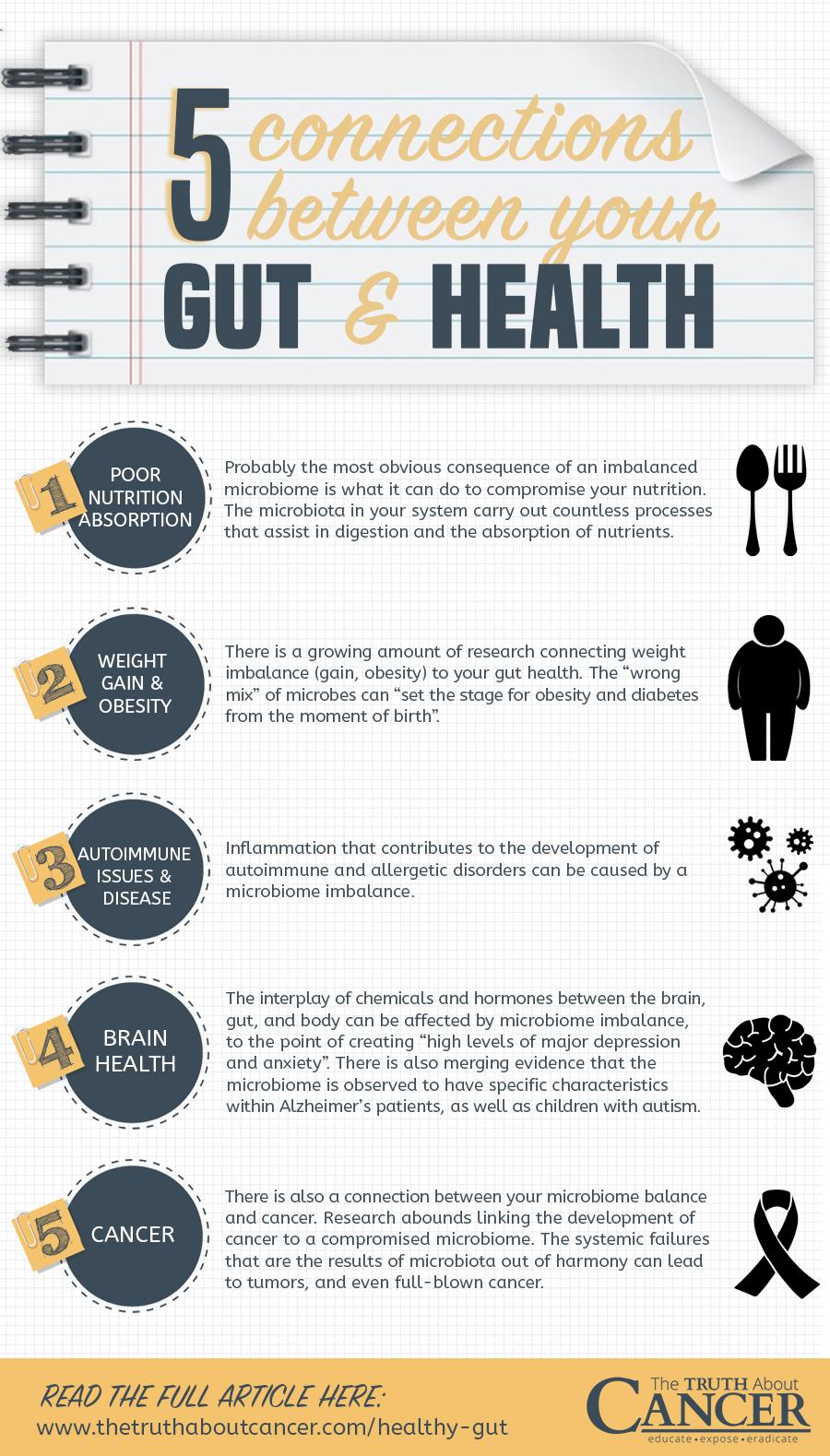 Imbalanced-gut-health-cancer