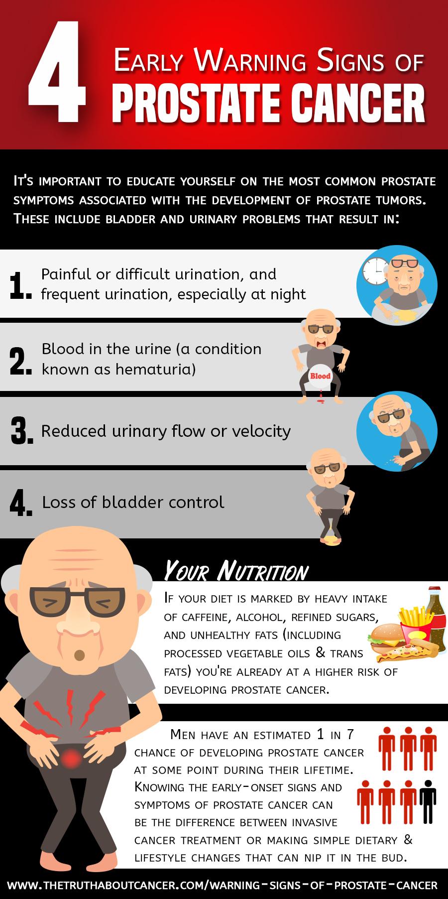 prostate-cancer-warning-signs