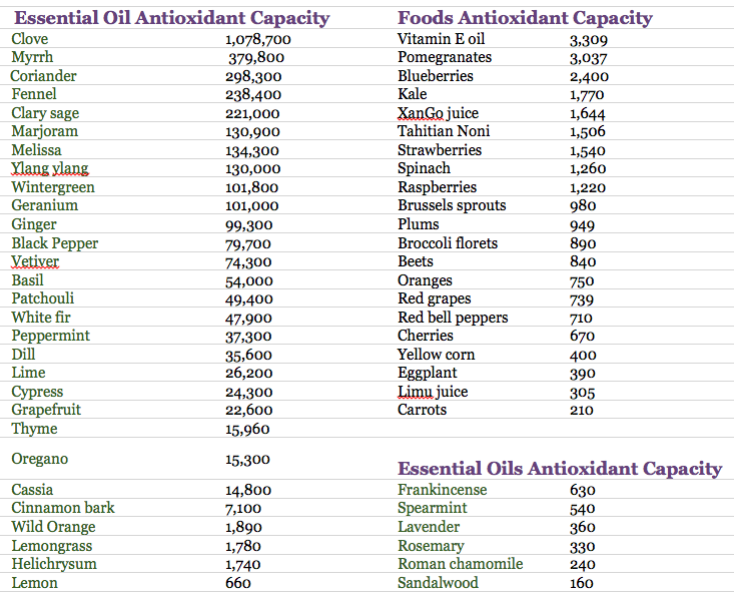 EO Antioxidant Capacity