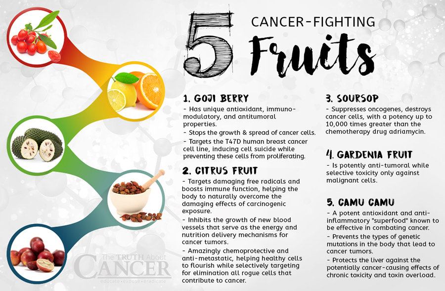 The Top 5 Cancer-Fighting Healthy Fruits You Should Be Eating