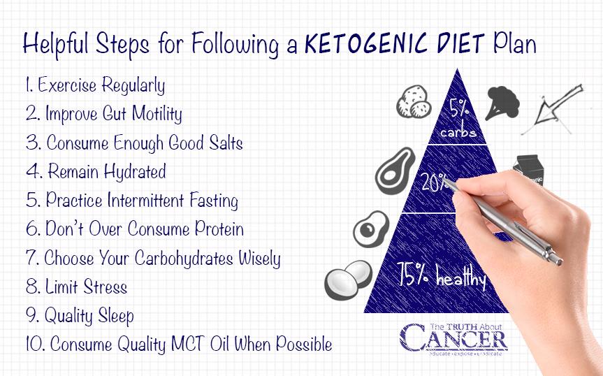 helpful-steps-ketogenic-diet-plan