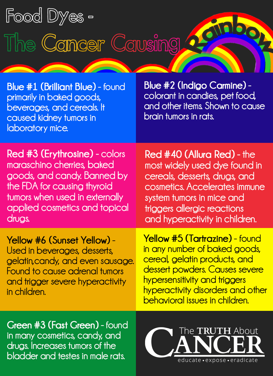 The Truth about Food Dye and Cancer