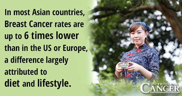 International Women's Day and Breast Cancer rates in Asia, U.S., and Europe.