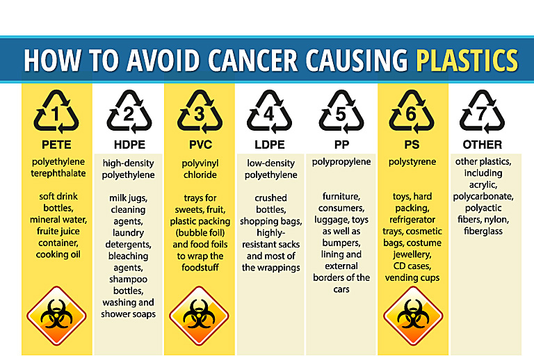Does Plastic Cause Cancer How To Avoid