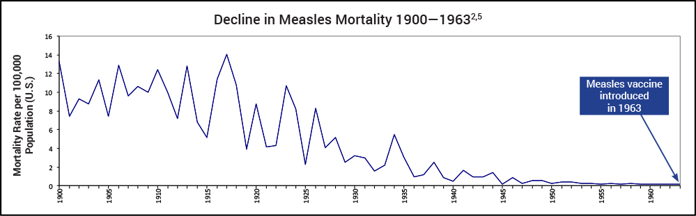 measles fatality rate decline