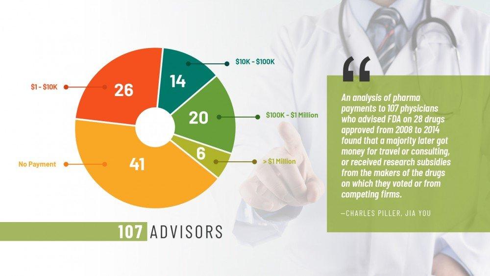 fda advisor payment chart