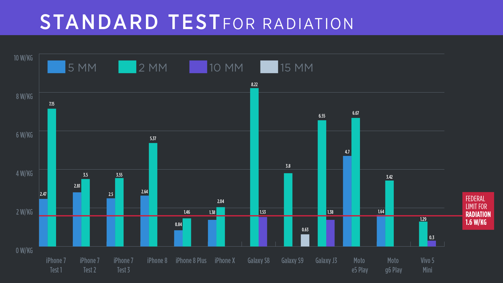 Standard cell phone radiation data
