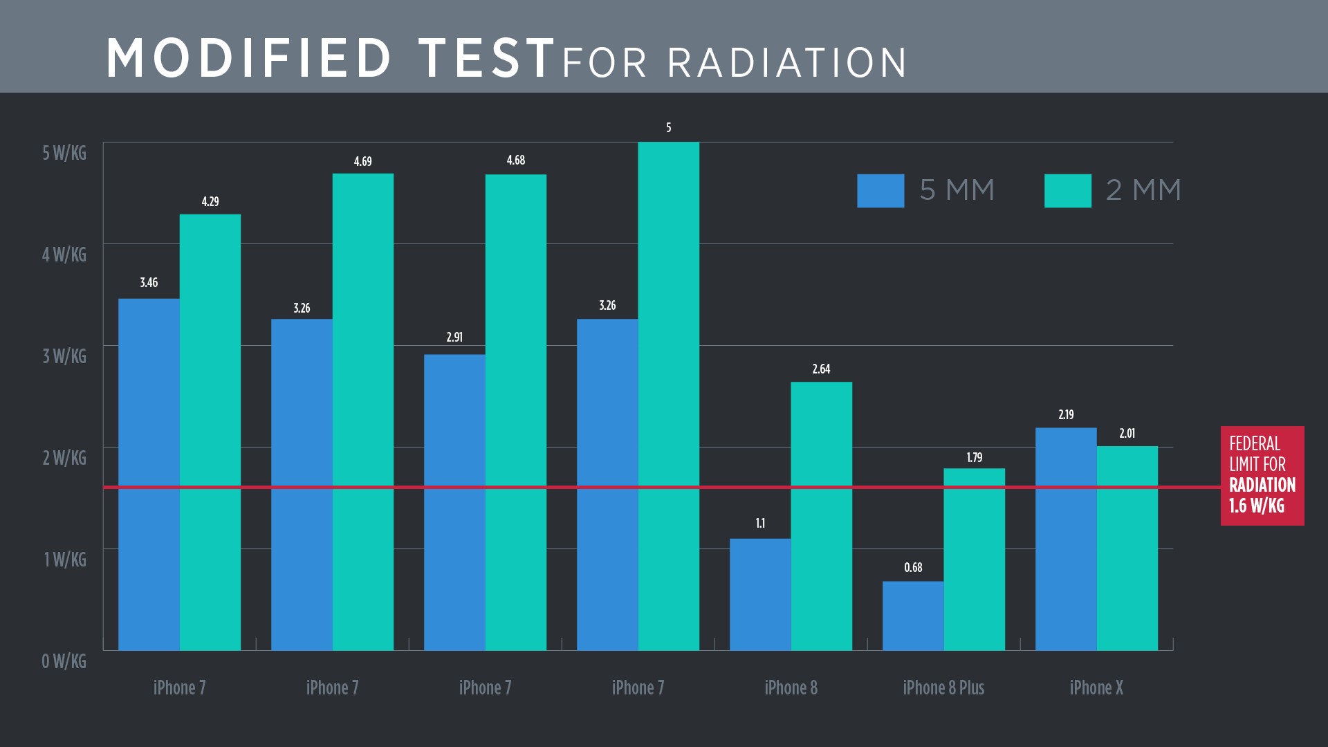 Modified cell phone radiation data