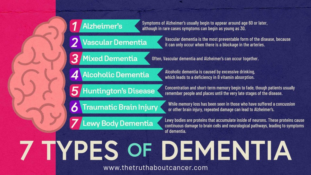 7 types of dementia