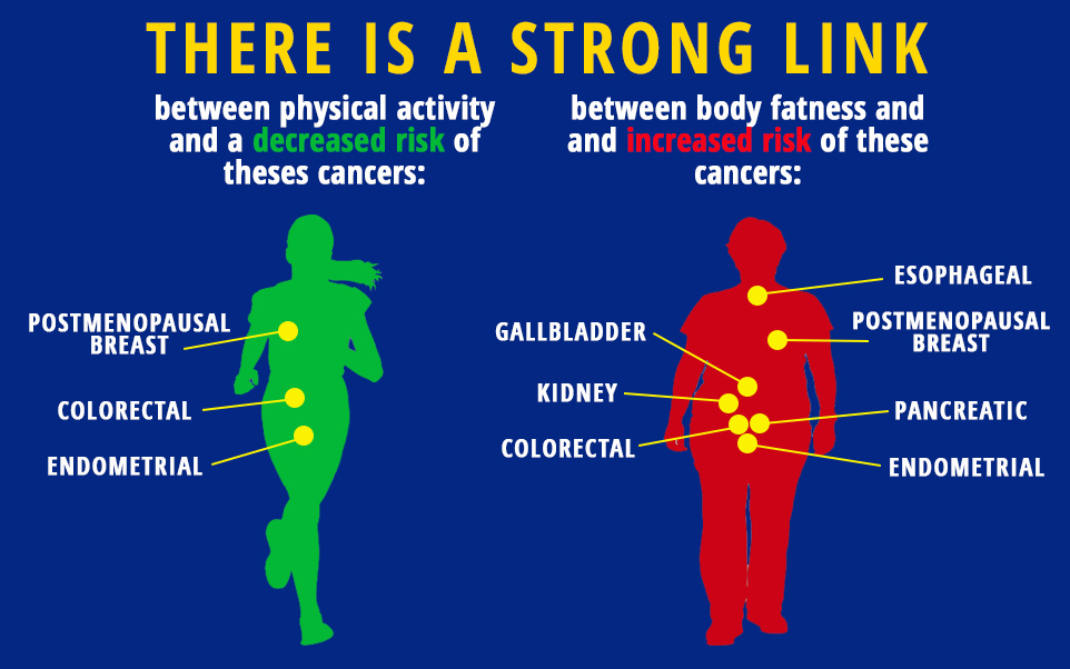 There is a strong link between..